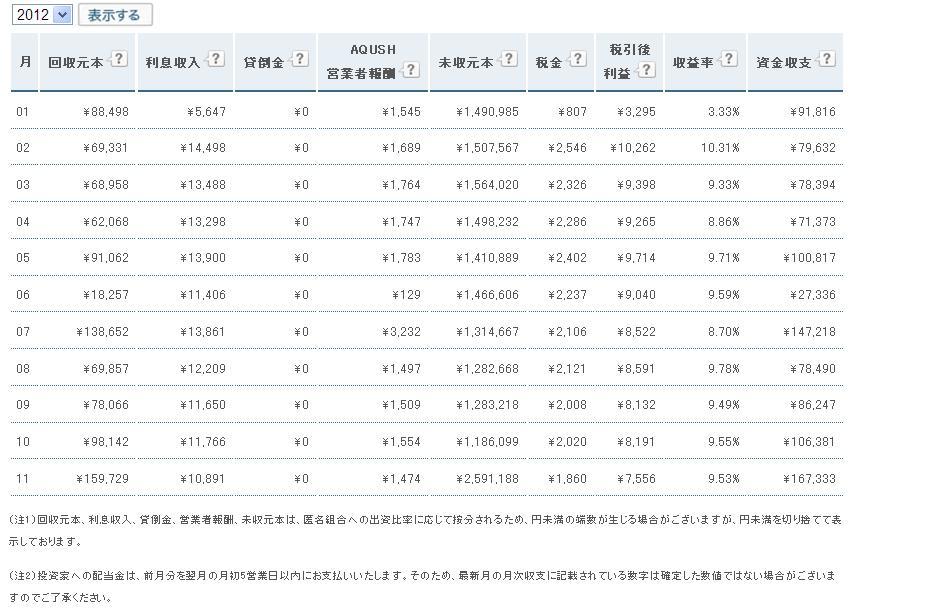 AQUSH月次収支20121207