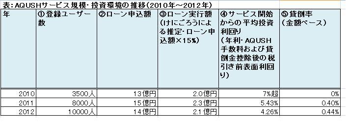 AQUSHデータレポート2012表1