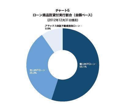 AQUSHデータレポート2012グラフ1