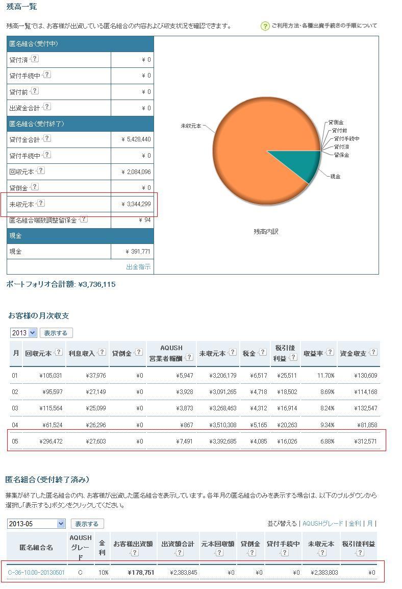 AQUSH月次収支20130602