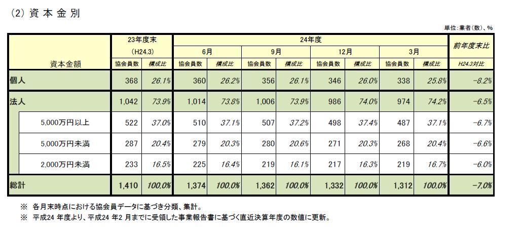 日本貸金業者 資本金