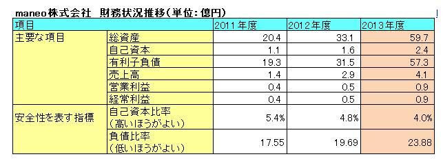 maneo決算書(2013)