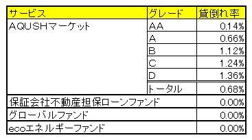 AQUSHマーケット貸倒れ率201411