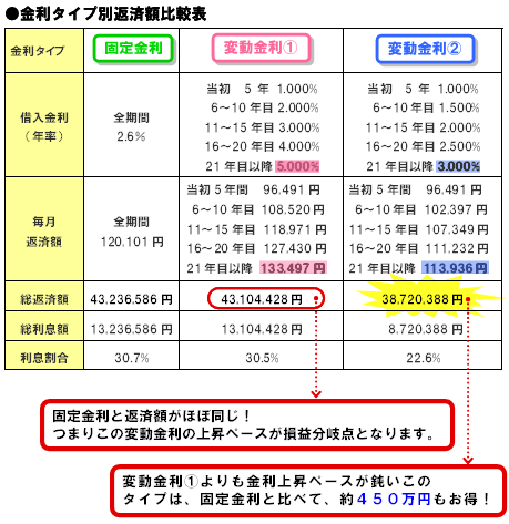 図解住宅ローン固定金利と変動金利