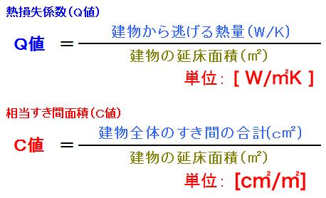 Q値C値計算式