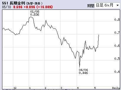 5月10日長期金利チャート