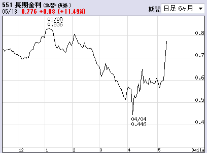 5月13日長期金利チャート