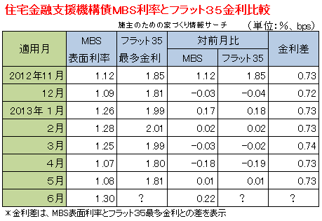 MBSとフラット35金利比較表