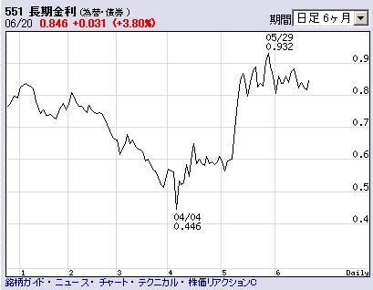 20130620長期金利