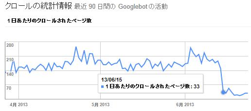 googleクロールページ数
