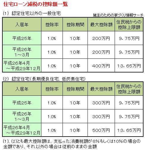 2014年以降の住宅ローン減税一覧表