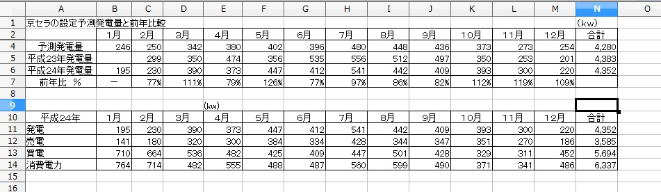 予測発電と前年比較実計測値H24