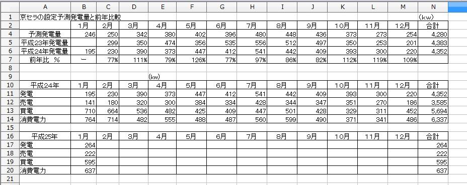 予測発電と前年比較実計測値H25