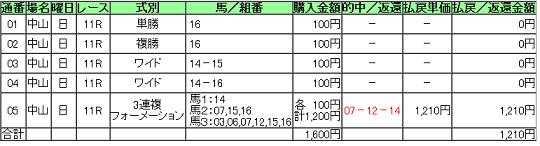 阪神20130414-皐月賞