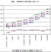 生産性本部職種別賃金調査2011