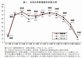 h24女性労働力率の10年
