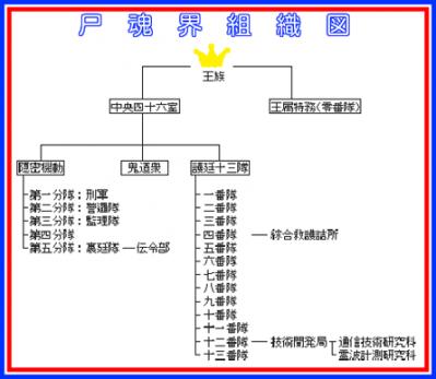 #540組織図 (2)