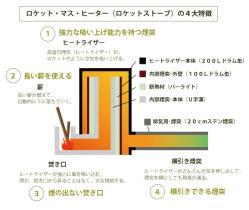 5papa紹介ロケットストーブ特徴