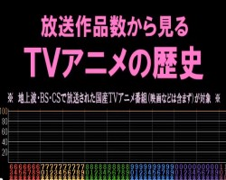 放送作品数から見るTVアニメの歴史