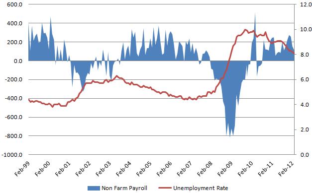 Unemployment rate 20120504