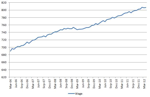 Wage 20120505