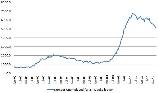 Long Unemployment 20120505