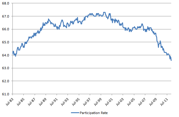 Partcipation Rate 20120505