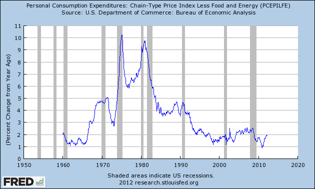 PCE core deflator 20120504