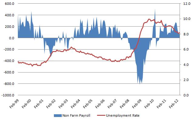 Unemployment rate 20120602