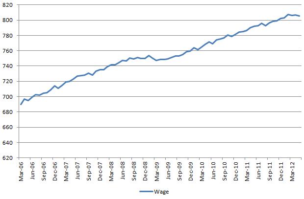 Wage 20120602