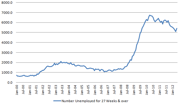 Longer-term unemployed 20120602