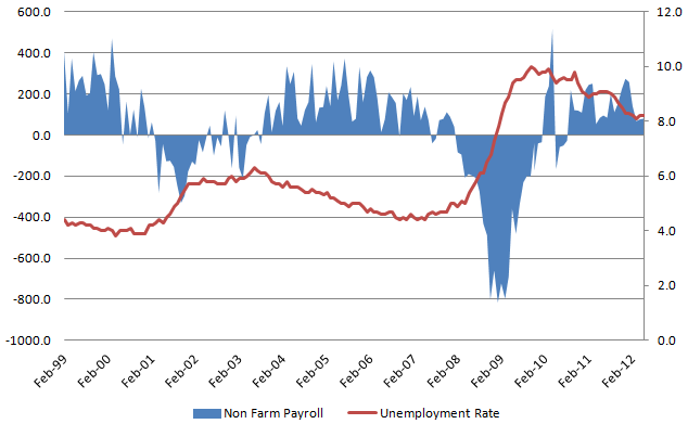 Unemployment Rate 20120706