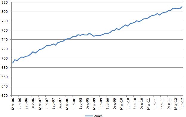 Wage 20120706
