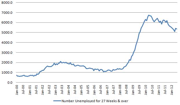 Longer Unemployment 20120706