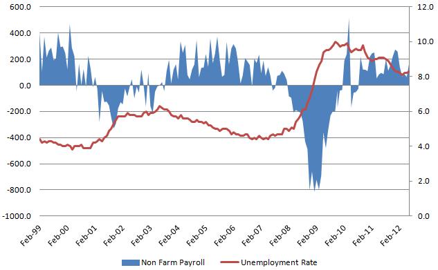 Unemployment Rate 20120803