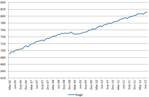Wage 20120803