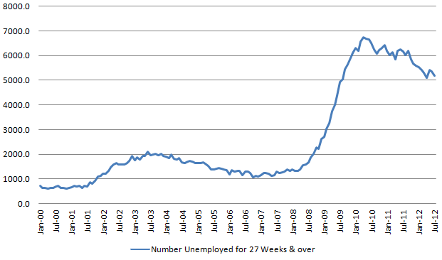 Longer-term unemployed 20120803