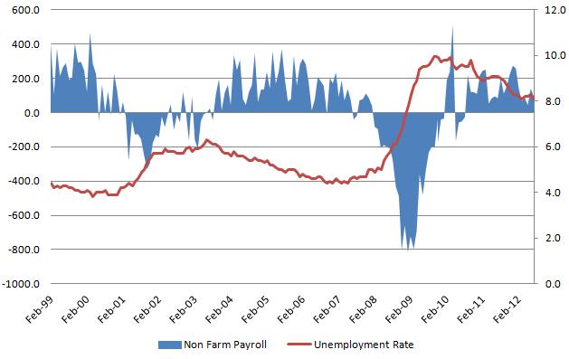 Unemployment rate 20120907