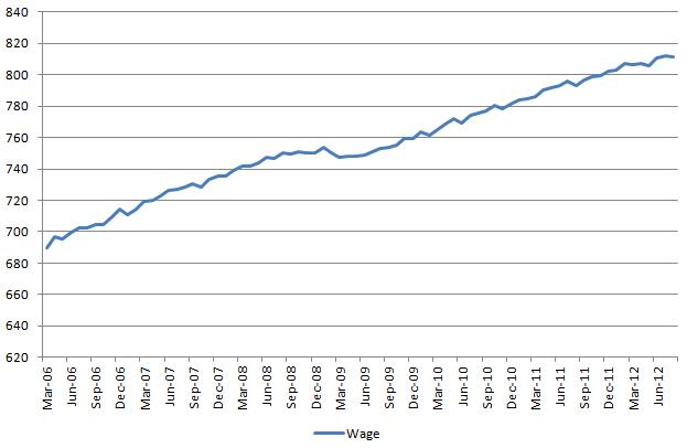 Wage 20120907
