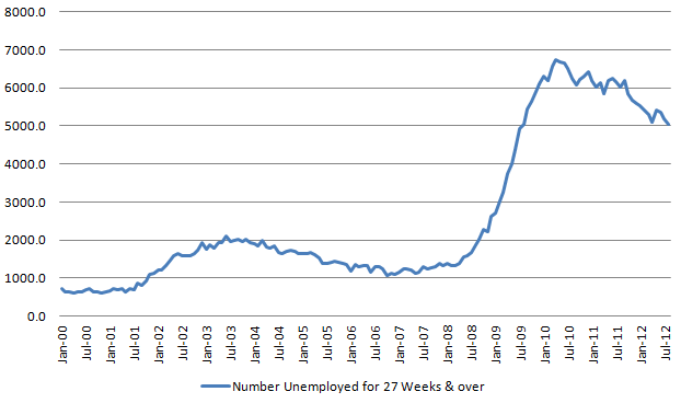 Longer-term unemployed 20120907