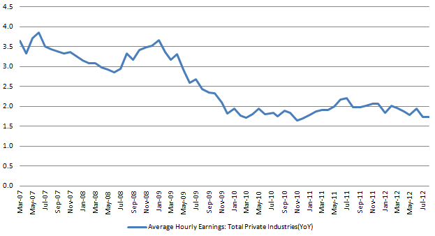 Average hourly Earnings 20120907