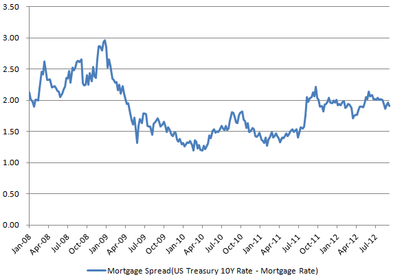 Mortgage spread 20120914