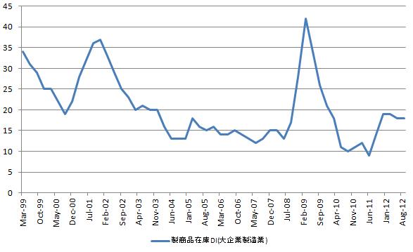 日銀短観 製商品在庫DI 20121001