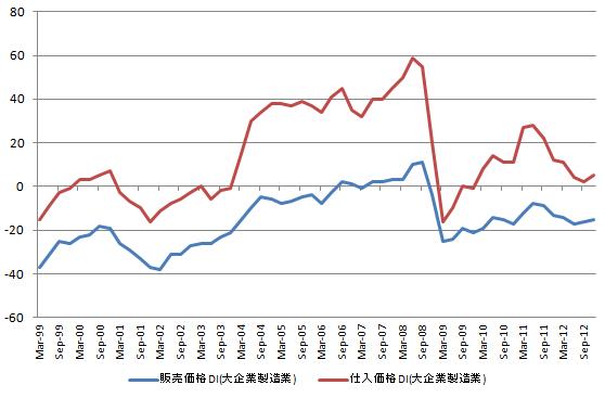 日銀短観 価格DI 20121001