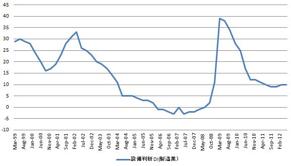 日銀短観 設備判断DI 20121001