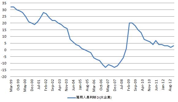 日銀短観 雇用人員判断DI 20121001