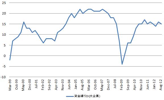 日銀短観 資金繰りDI  20121001