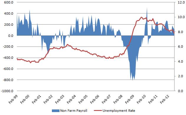 Unemployment rate 20121006