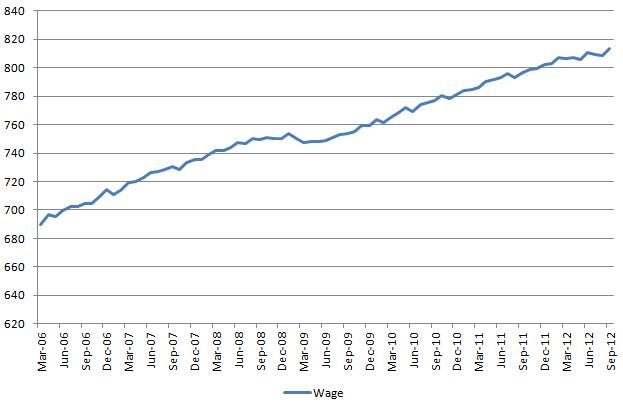 Wage 20121006