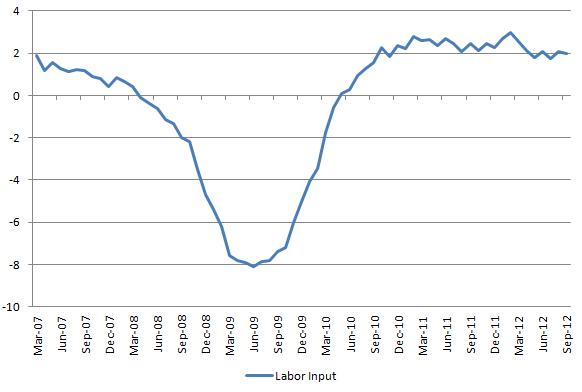 Labor Input 20121006